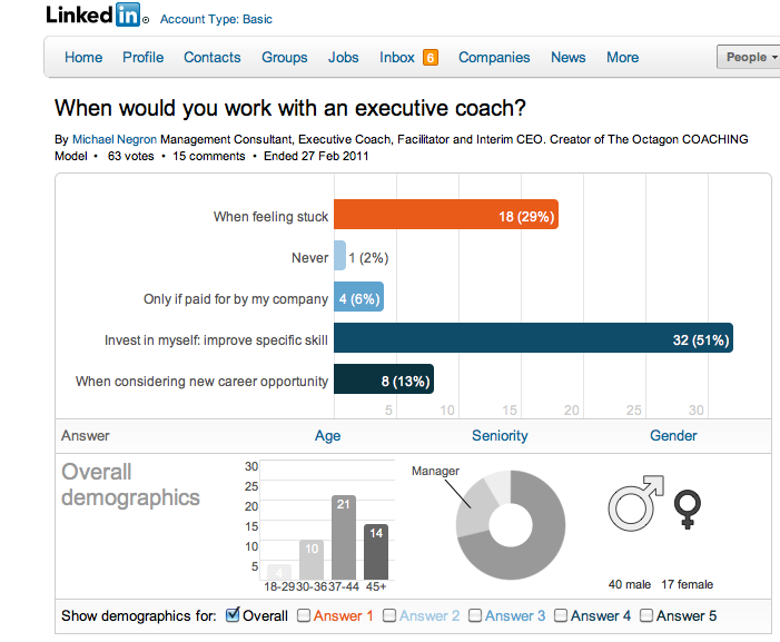 Executive Coaching Poll, NEGRON Consulting